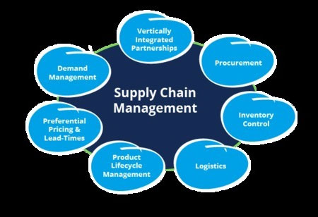 Six Supply Chain Trends Influencing Manufacturing in 2018